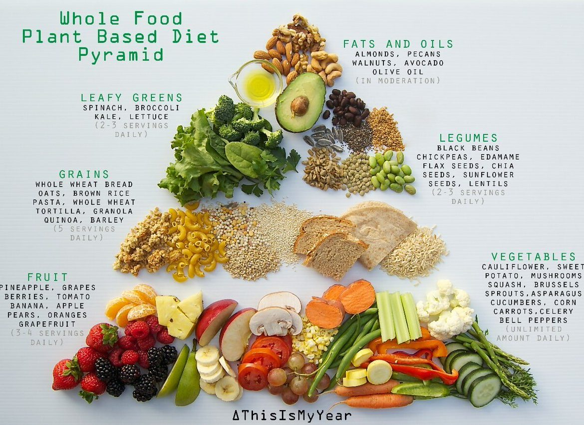whole foods plant based diet and weight loss